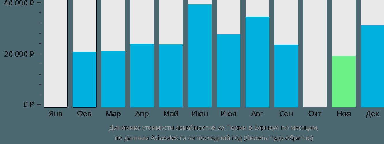 Динамика стоимости авиабилетов из Перми в Барнаул по месяцам