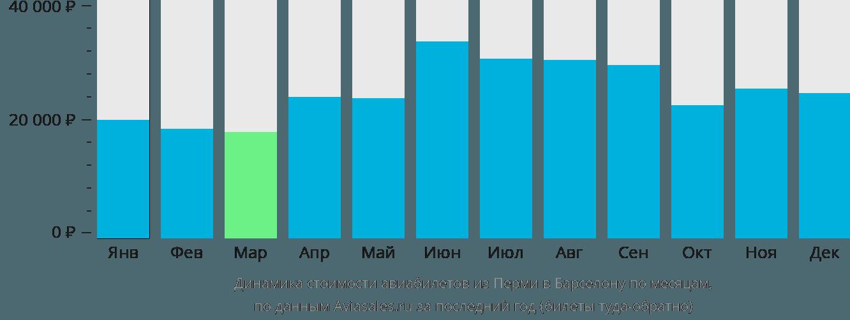 Динамика стоимости авиабилетов из Перми в Барселону по месяцам