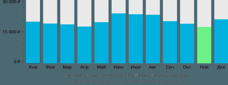 Динамика стоимости авиабилетов из Перми в Берлин по месяцам