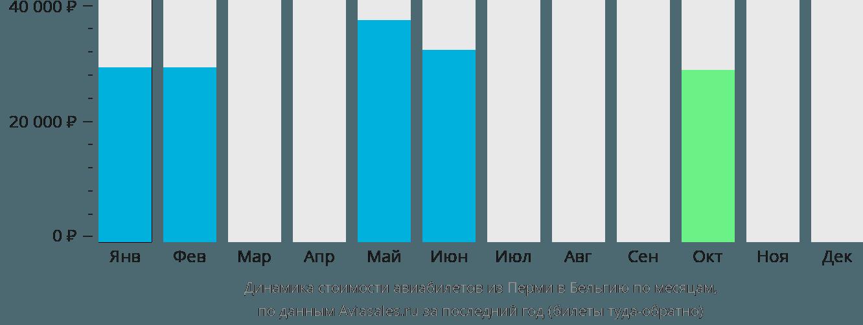 Динамика стоимости авиабилетов из Перми в Бельгию по месяцам