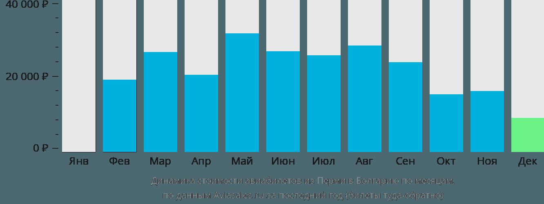 Динамика стоимости авиабилетов из Перми в Болгарию по месяцам