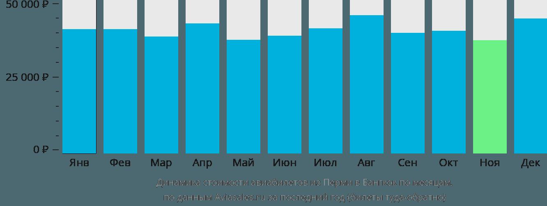 Динамика стоимости авиабилетов из Перми в Бангкок по месяцам