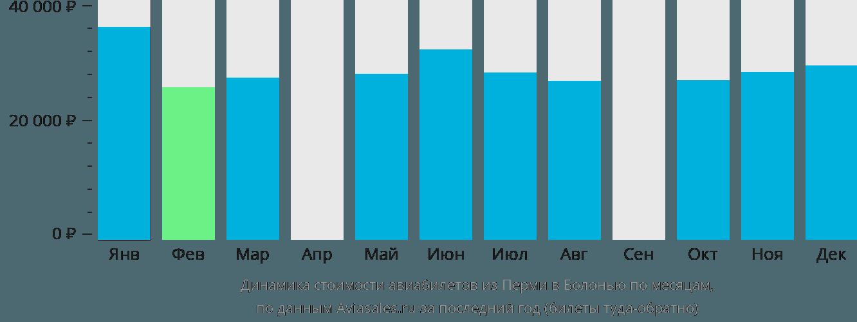 Динамика стоимости авиабилетов из Перми в Болонью по месяцам