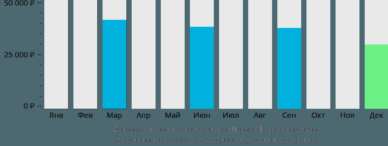Динамика стоимости авиабилетов из Перми в Бордо по месяцам