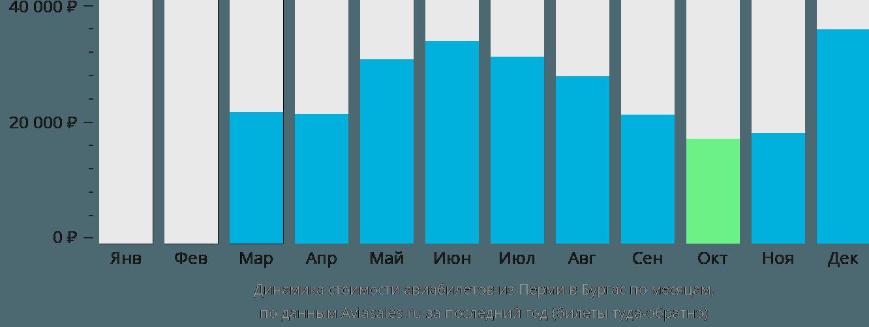 Динамика стоимости авиабилетов из Перми в Бургас по месяцам