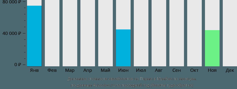 Динамика стоимости авиабилетов из Перми в Мумбаи по месяцам