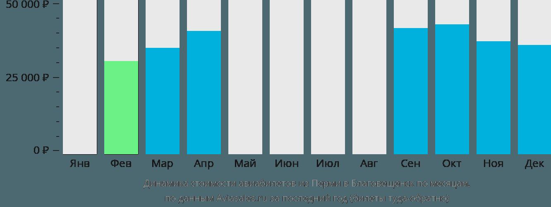 Динамика стоимости авиабилетов из Перми в Благовещенск по месяцам