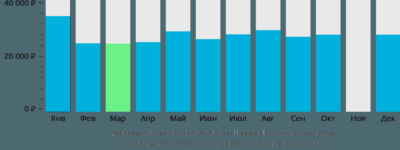 Динамика стоимости авиабилетов из Перми в Брюссель по месяцам