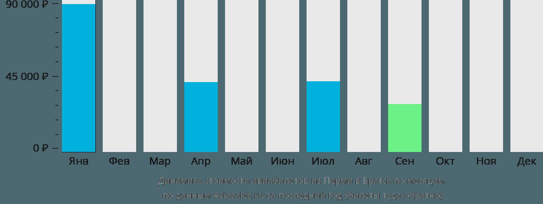 Динамика стоимости авиабилетов из Перми в Братск по месяцам