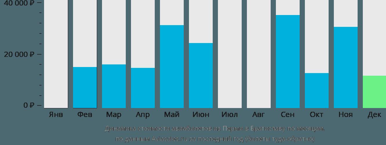 Динамика стоимости авиабилетов из Перми в Братиславу по месяцам