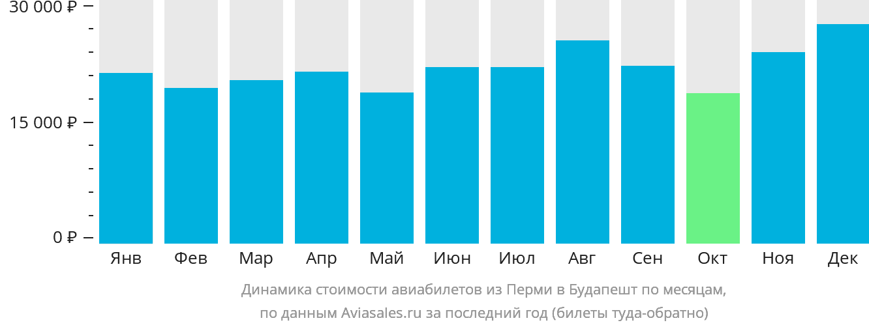 Динамика стоимости авиабилетов из Перми в Будапешт по месяцам