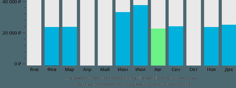 Динамика стоимости авиабилетов из Перми в Бухарест по месяцам