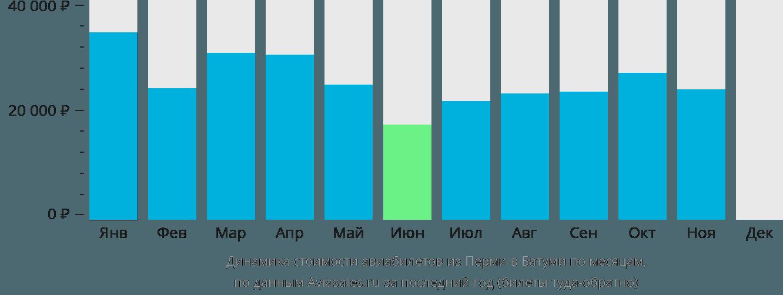 Динамика стоимости авиабилетов из Перми в Батуми по месяцам
