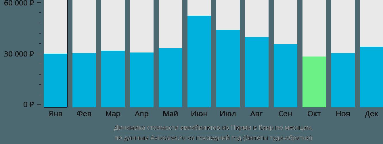 Динамика стоимости авиабилетов из Перми в Каир по месяцам