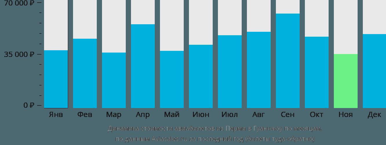 Динамика стоимости авиабилетов из Перми в Гуанчжоу по месяцам
