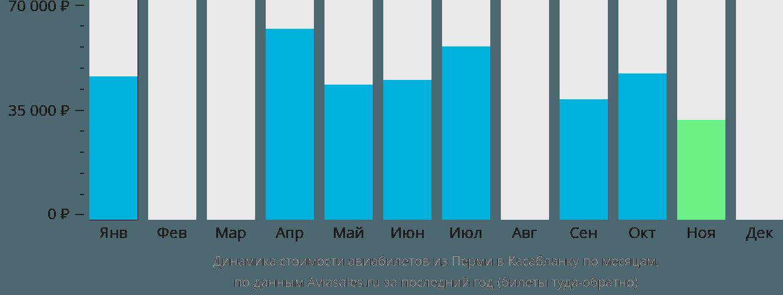 Динамика стоимости авиабилетов из Перми в Касабланку по месяцам