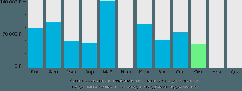 Динамика стоимости авиабилетов из Перми в Канаду по месяцам