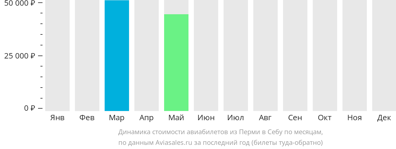 Динамика стоимости авиабилетов из Перми в Себу по месяцам