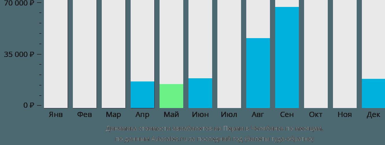 Динамика стоимости авиабилетов из Перми в Челябинск по месяцам