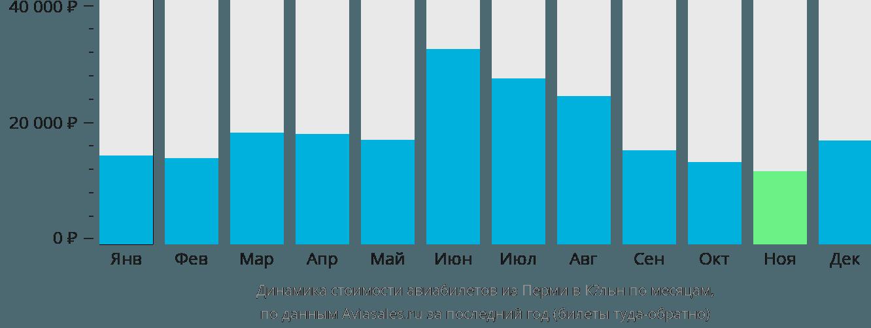 Динамика стоимости авиабилетов из Перми в Кёльн по месяцам