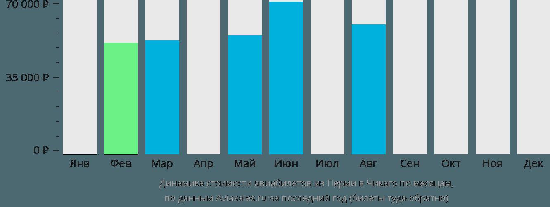 Динамика стоимости авиабилетов из Перми в Чикаго по месяцам