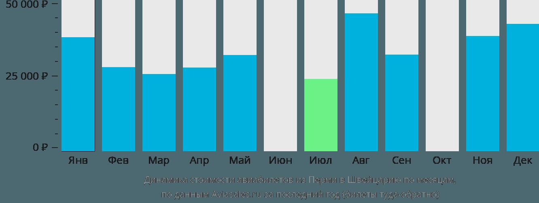 Динамика стоимости авиабилетов из Перми в Швейцарию по месяцам