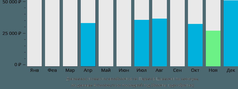 Динамика стоимости авиабилетов из Перми в Шымкент по месяцам