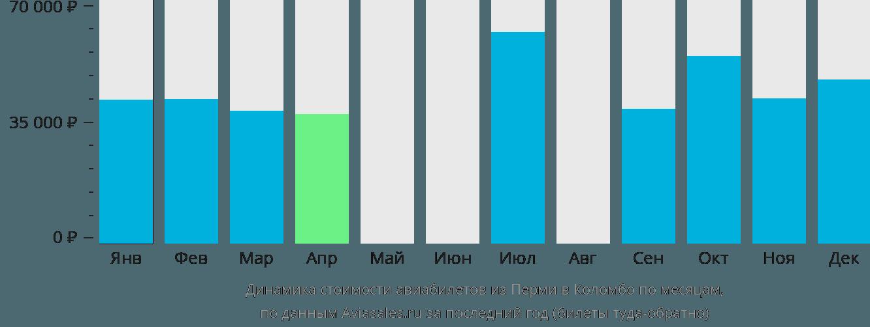 Динамика стоимости авиабилетов из Перми в Коломбо по месяцам