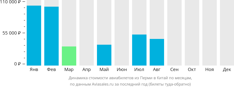 Динамика стоимости авиабилетов из Перми в Китай по месяцам