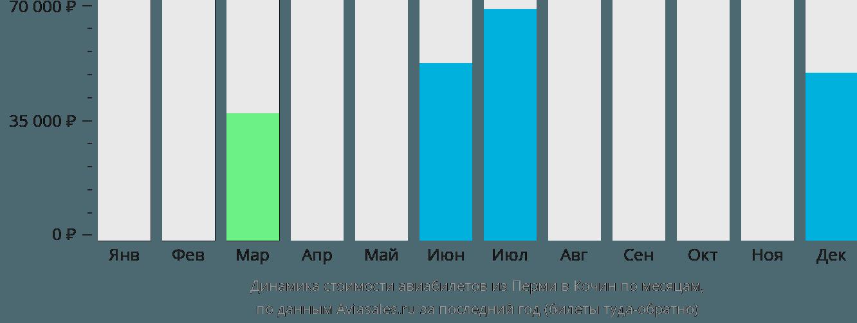 Динамика стоимости авиабилетов из Перми в Кочин по месяцам