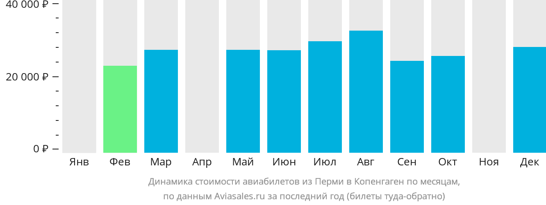 Динамика стоимости авиабилетов из Перми в Копенгаген по месяцам