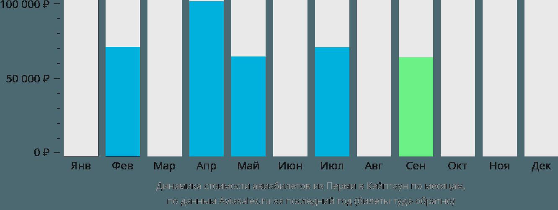 Динамика стоимости авиабилетов из Перми в Кейптаун по месяцам
