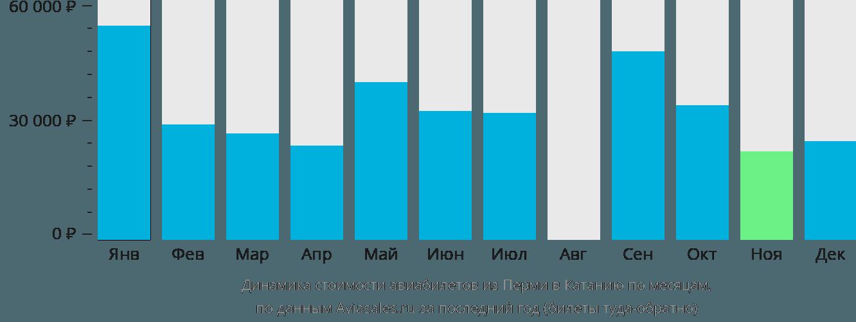 Динамика стоимости авиабилетов из Перми в Катанию по месяцам