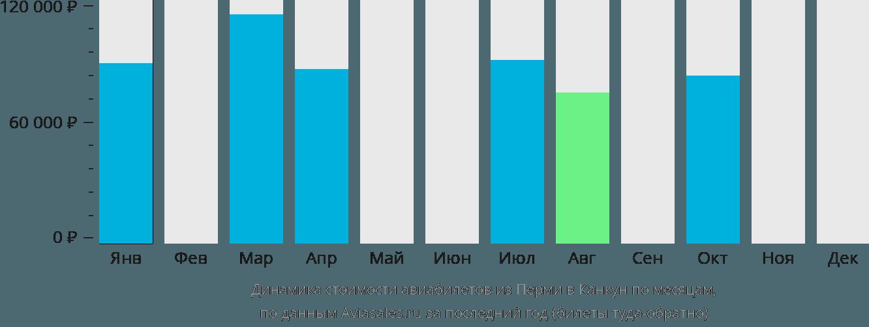 Динамика стоимости авиабилетов из Перми в Канкун по месяцам