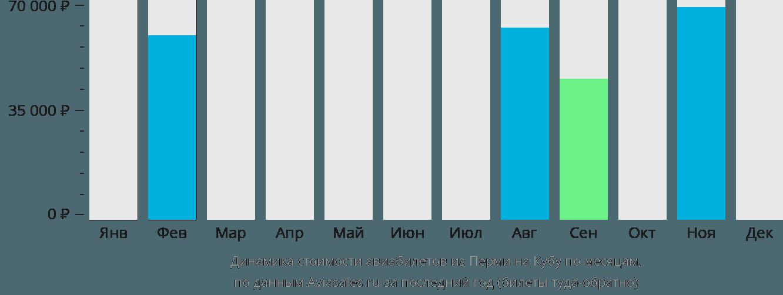 Динамика стоимости авиабилетов из Перми на Кубу по месяцам
