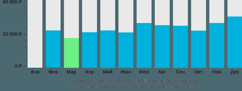 Динамика стоимости авиабилетов из Перми на Кипр по месяцам