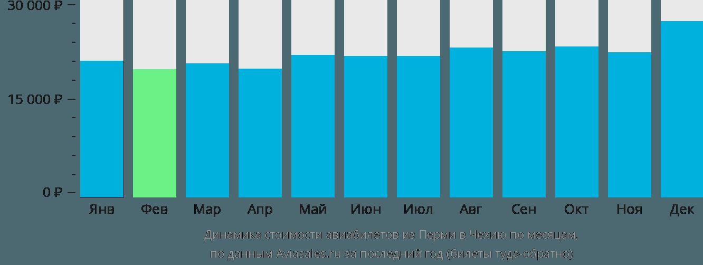 Динамика стоимости авиабилетов из Перми в Чехию по месяцам