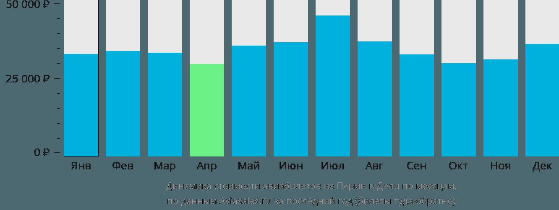 Динамика стоимости авиабилетов из Перми в Дели по месяцам
