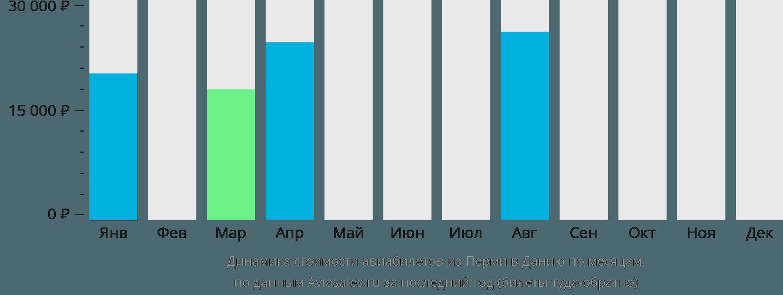 Динамика стоимости авиабилетов из Перми в Данию по месяцам