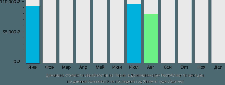 Динамика стоимости авиабилетов из Перми в Доминиканскую Республику по месяцам
