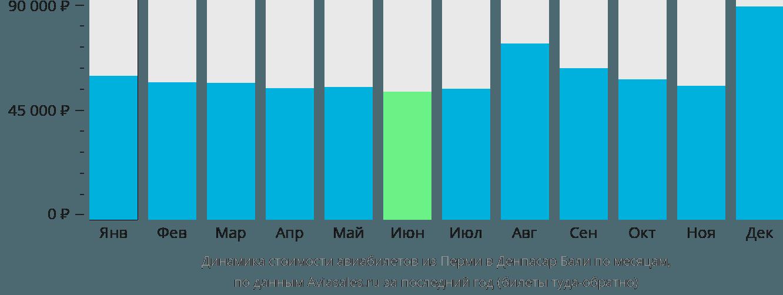 Динамика стоимости авиабилетов из Перми в Денпасар Бали по месяцам
