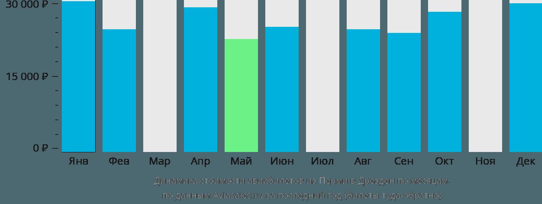 Динамика стоимости авиабилетов из Перми в Дрезден по месяцам