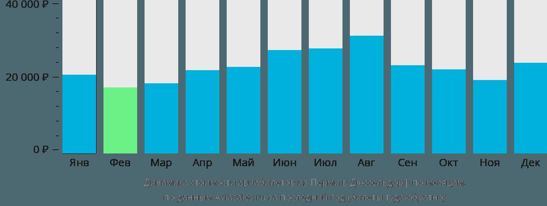 Динамика стоимости авиабилетов из Перми в Дюссельдорф по месяцам