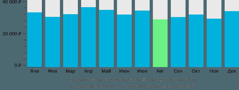 Динамика стоимости авиабилетов из Перми в Дубай по месяцам