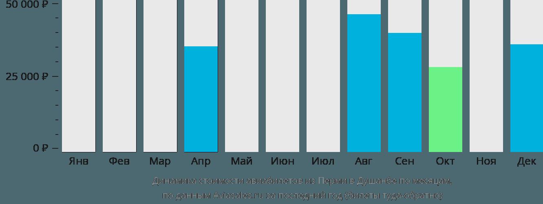 Динамика стоимости авиабилетов из Перми в Душанбе по месяцам