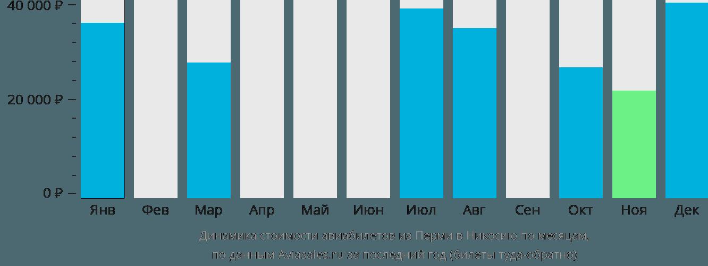 Динамика стоимости авиабилетов из Перми в Никосию по месяцам