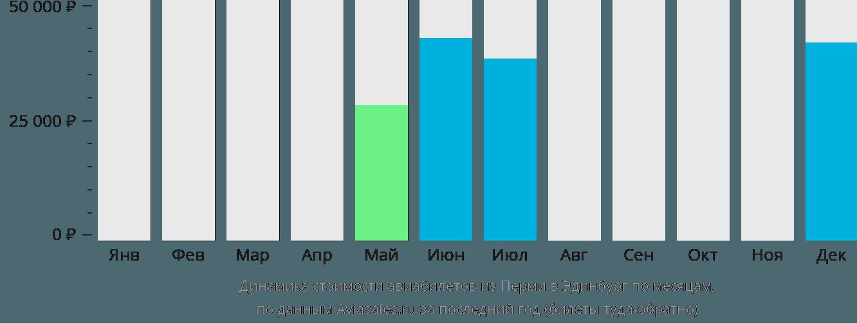 Динамика стоимости авиабилетов из Перми в Эдинбург по месяцам