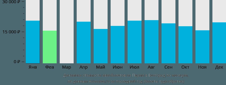 Динамика стоимости авиабилетов из Перми в Белгород по месяцам