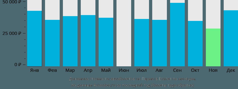 Динамика стоимости авиабилетов из Перми в Египет по месяцам