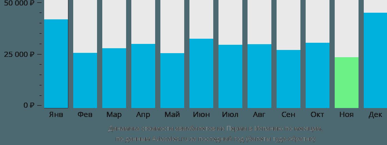 Динамика стоимости авиабилетов из Перми в Испанию по месяцам